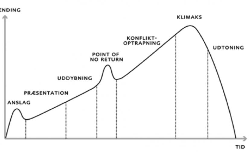 Berettermodellens syv faser.